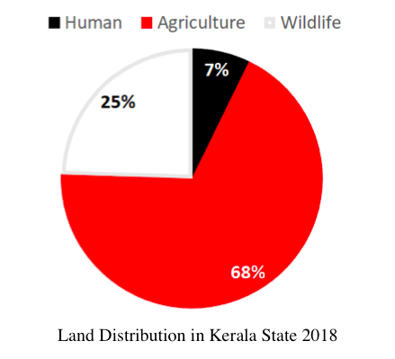 Kerala State Distribution 2018